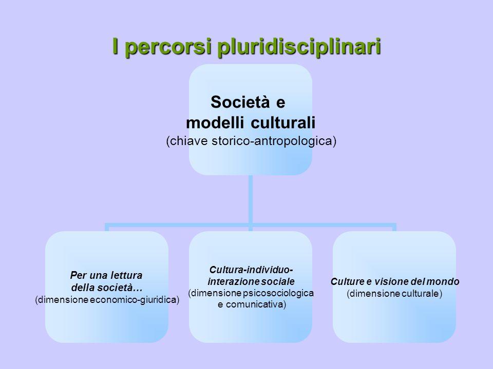 I percorsi pluridisciplinari