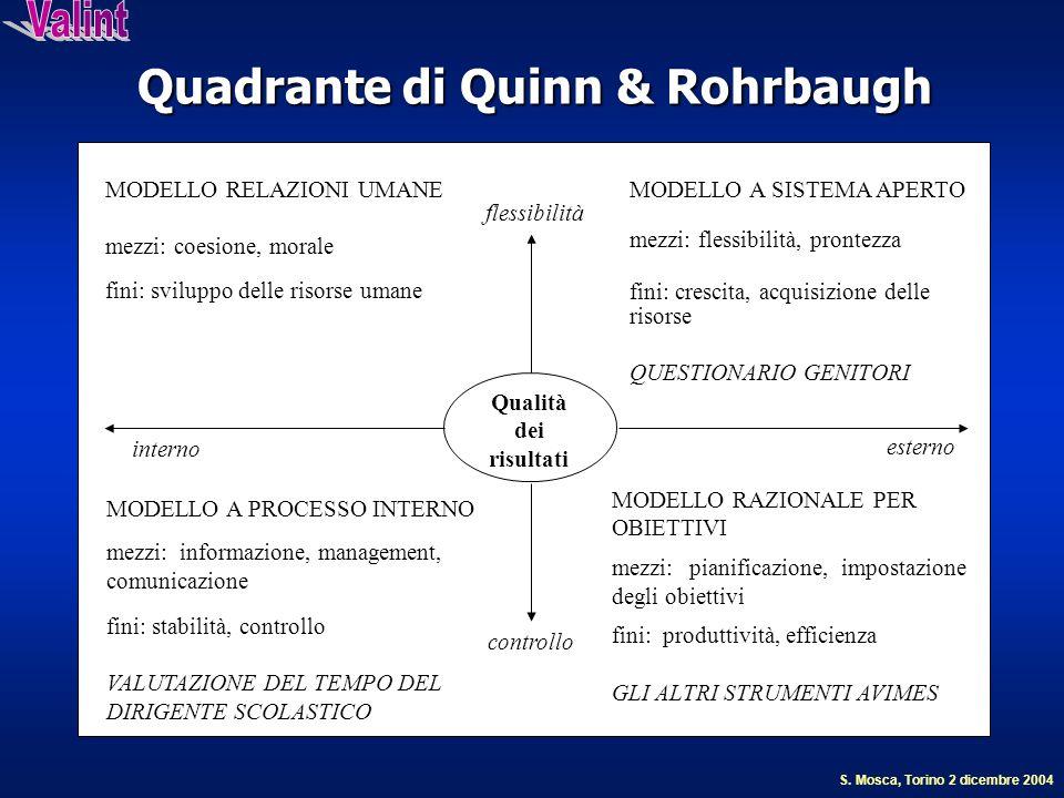 Quadrante di Quinn & Rohrbaugh