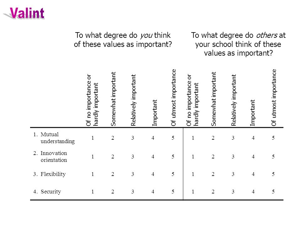 To what degree do you think of these values as important