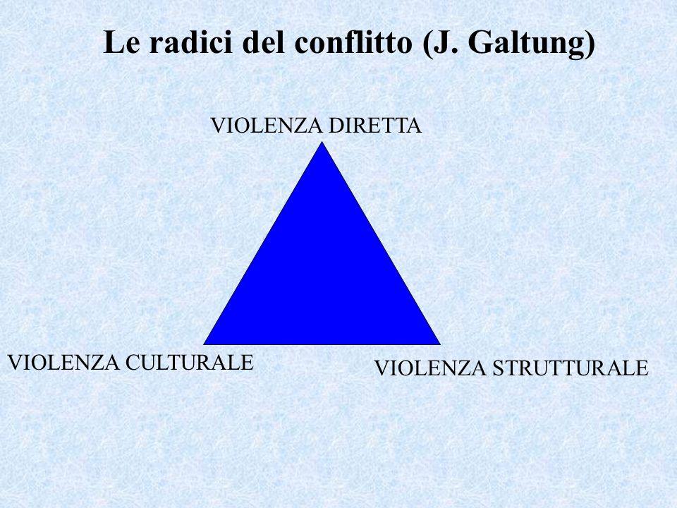Le radici del conflitto (J. Galtung)
