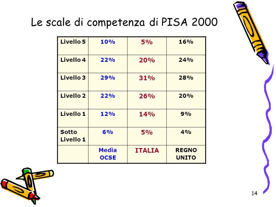 Le scale di competenza di PISA 2000