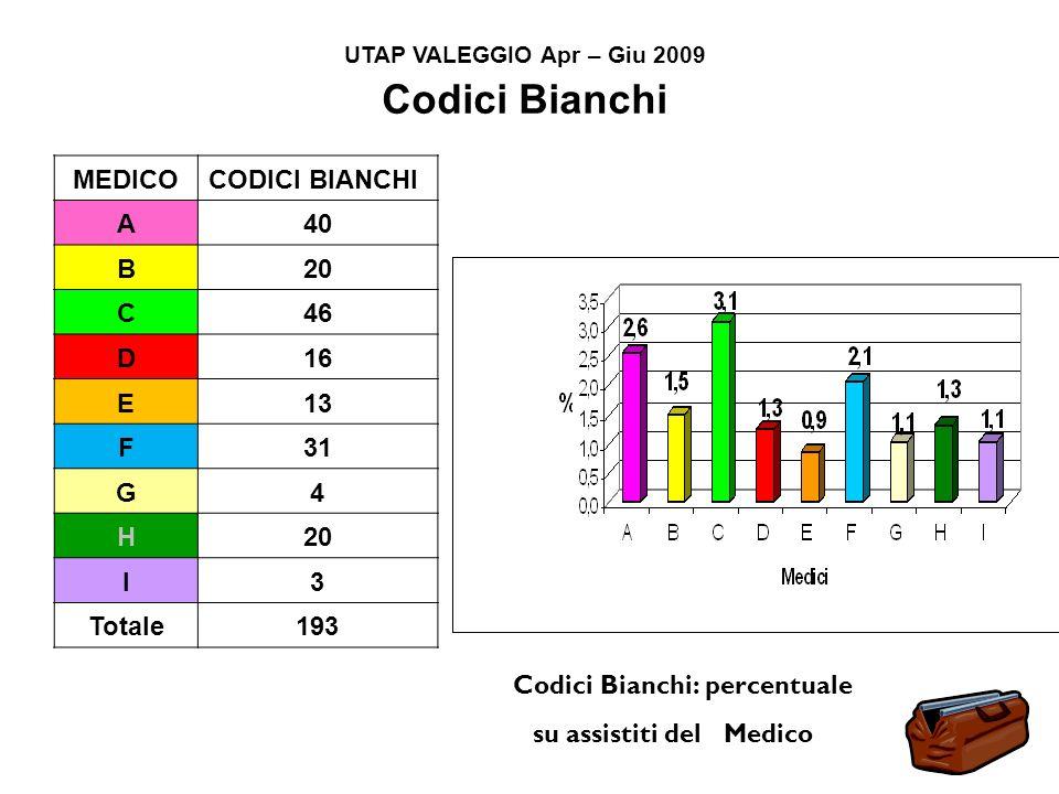 Codici Bianchi Codici Bianchi: percentuale MEDICO CODICI BIANCHI A 40