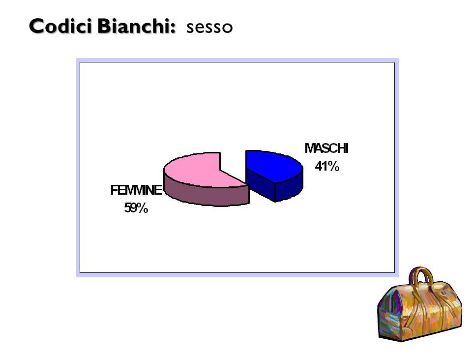 Codici Bianchi: sesso 16