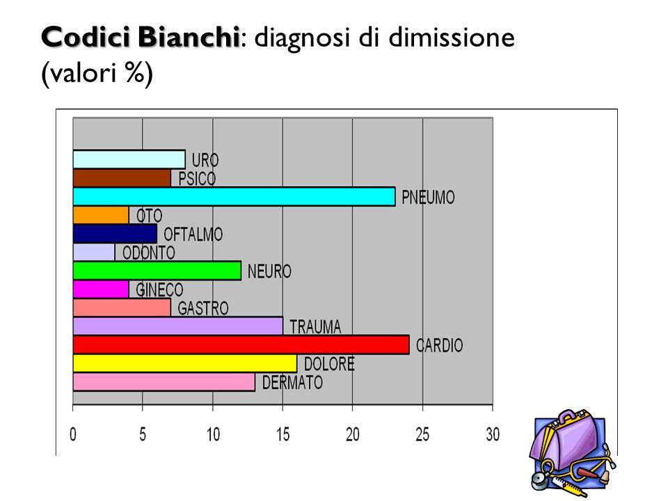 Codici Bianchi: diagnosi di dimissione (valori %)