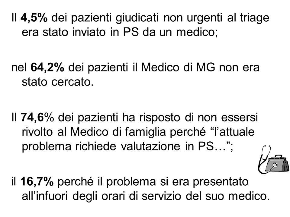 Il 4,5% dei pazienti giudicati non urgenti al triage era stato inviato in PS da un medico;