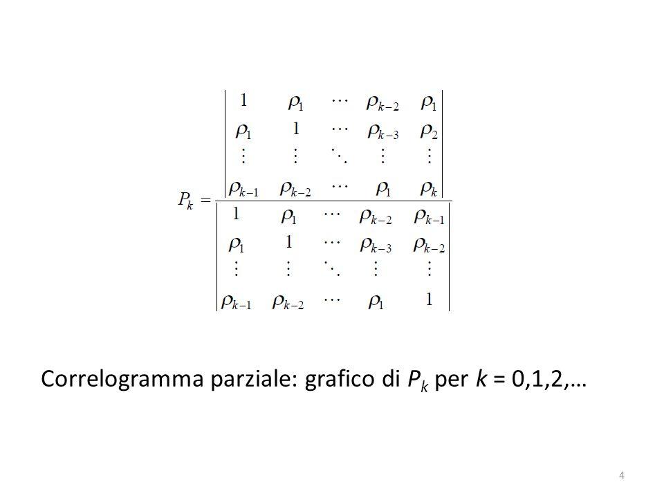 Correlogramma parziale: grafico di Pk per k = 0,1,2,…