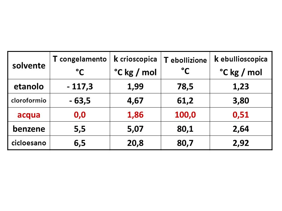 solvente T congelamento °C k crioscopica °C kg / mol T ebollizione °C