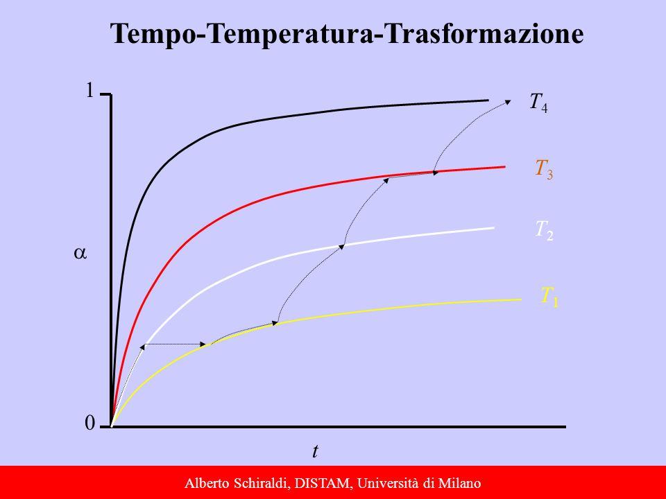 Tempo-Temperatura-Trasformazione