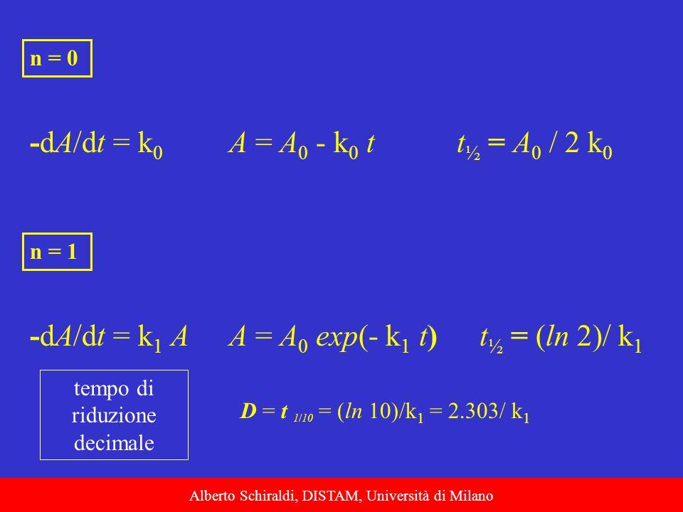 -dA/dt = k0 A = A0 - k0 t t½ = A0 / 2 k0 -dA/dt = k1 A