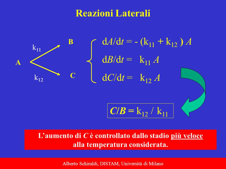 Reazioni Laterali dA/dt = - (k11 + k12 ) A dB/dt = k11 A dC/dt = k12 A