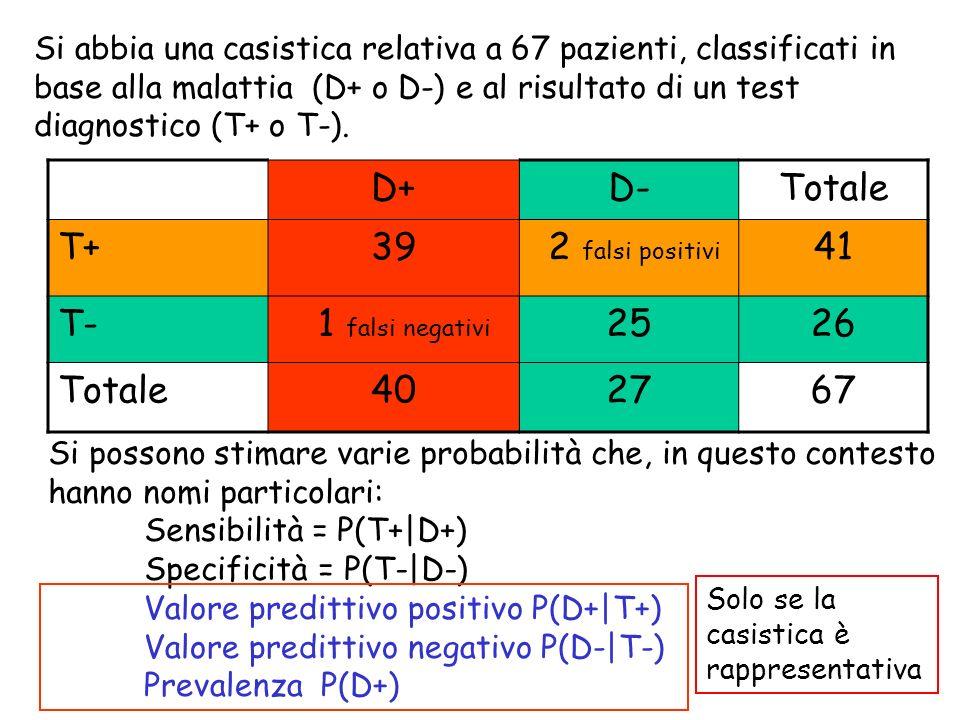 D+ D- Totale T+ 39 2 falsi positivi 41 T- 1 falsi negativi 25 26 40 27