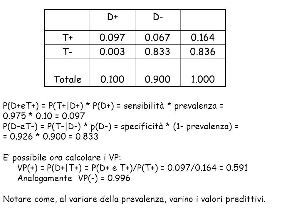 D+ D- T+ 0.097. 0.067. 0.164. T- 0.003. 0.833. 0.836. Totale. 0.100. 0.900. 1.000.