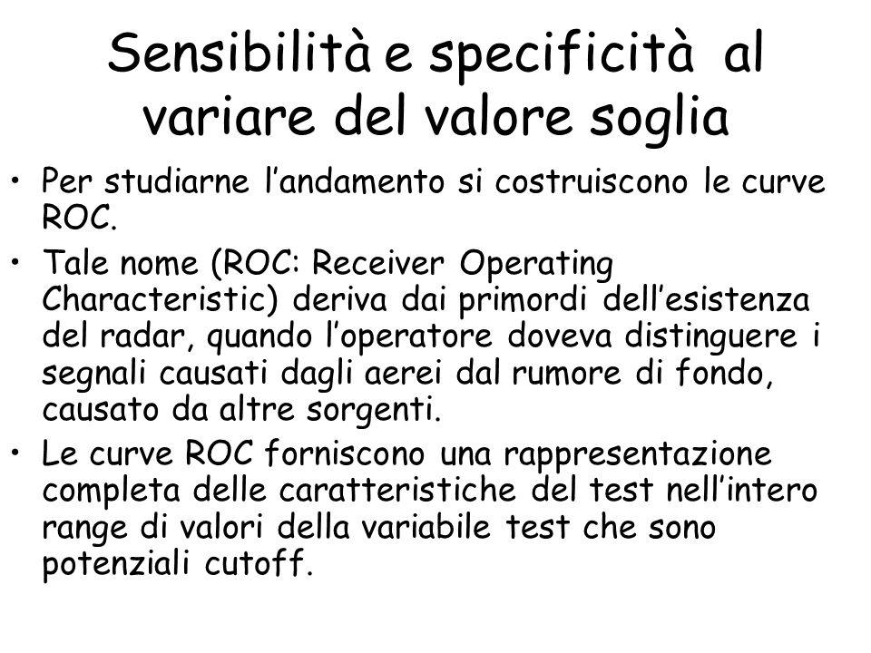 Sensibilità e specificità al variare del valore soglia