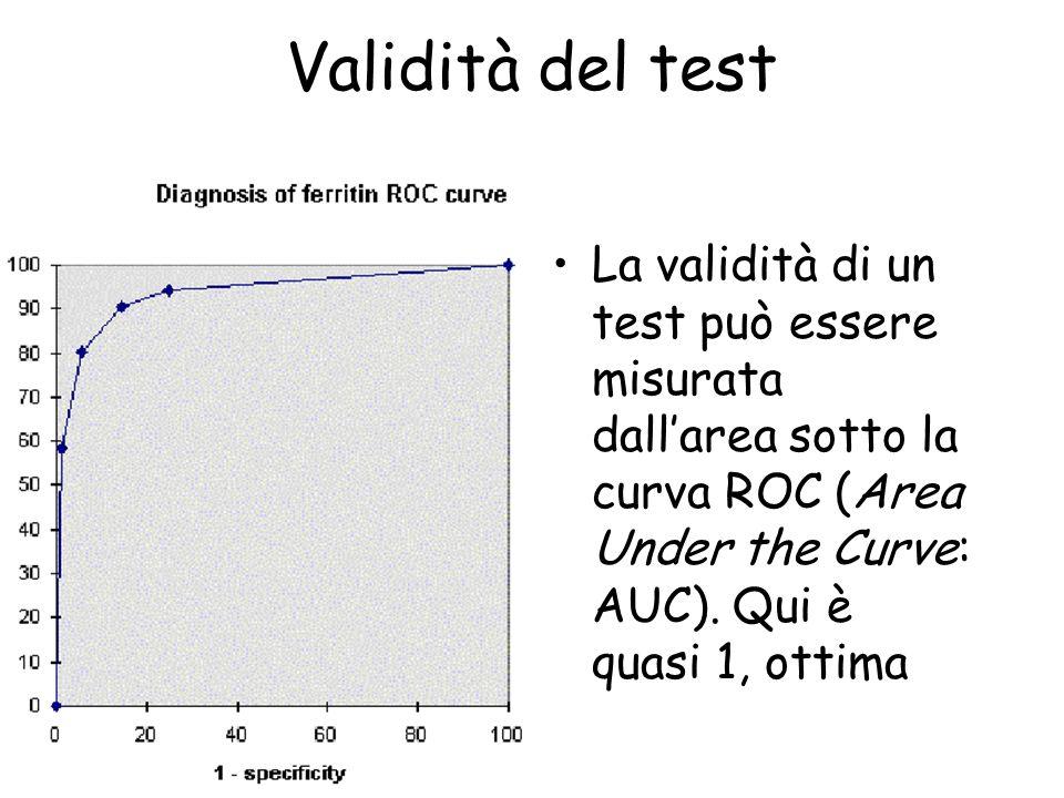 Validità del test La validità di un test può essere misurata dall'area sotto la curva ROC (Area Under the Curve: AUC).