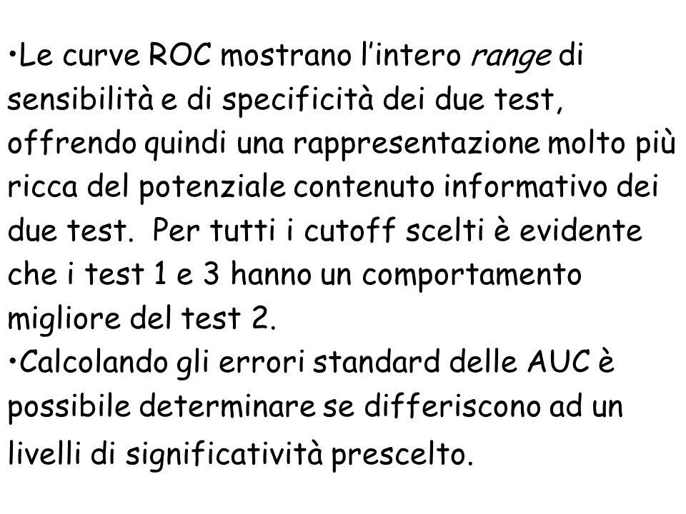 Le curve ROC mostrano l'intero range di sensibilità e di specificità dei due test, offrendo quindi una rappresentazione molto più ricca del potenziale contenuto informativo dei due test. Per tutti i cutoff scelti è evidente che i test 1 e 3 hanno un comportamento migliore del test 2.