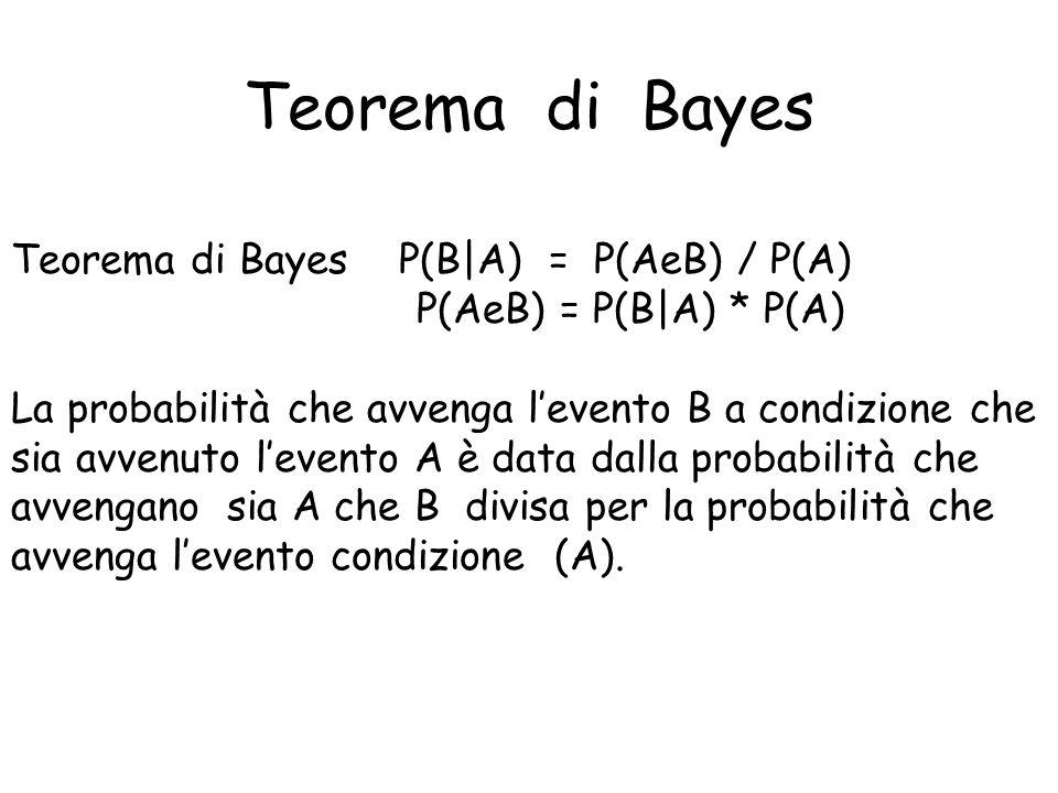Teorema di Bayes Teorema di Bayes P(B|A) = P(AeB) / P(A)