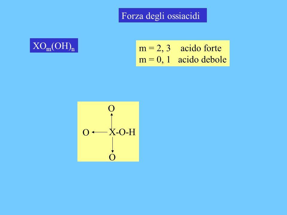 Forza degli ossiacidi XOm(OH)n m = 2, 3 acido forte m = 0, 1 acido debole X-O-H O O O