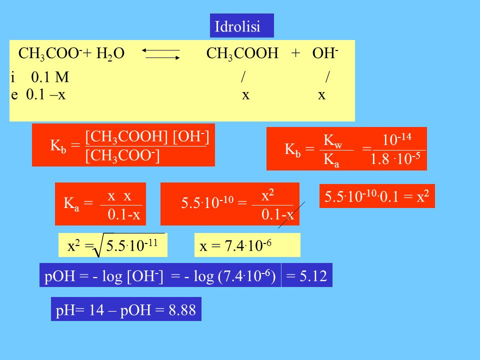 Idrolisi CH3COO-+ H2O CH3COOH + OH- i 0.1 M / /
