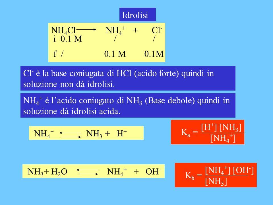 Idrolisi NH4Cl NH4+ + Cl- i 0.1 M / / f / 0.1 M 0.1M.