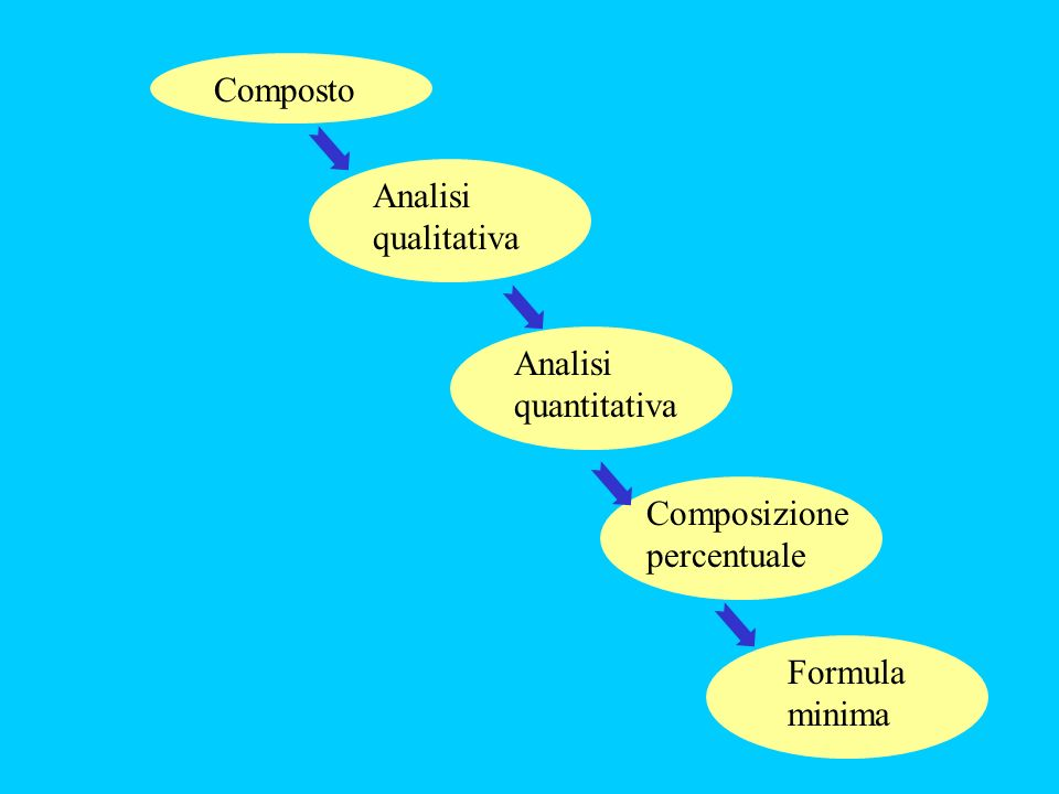 Composto Analisi qualitativa Analisi quantitativa Composizione percentuale Formula minima