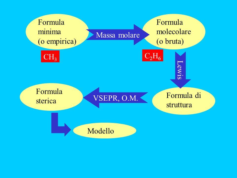 Formula minima (o empirica) Formula molecolare. (o bruta) Massa molare. CH3. CH3. C2H6. Lewis.