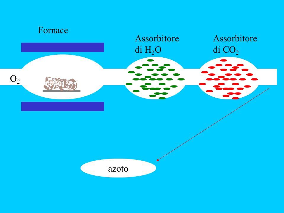 Fornace Assorbitore di H2O Assorbitore di CO2 O2 azoto