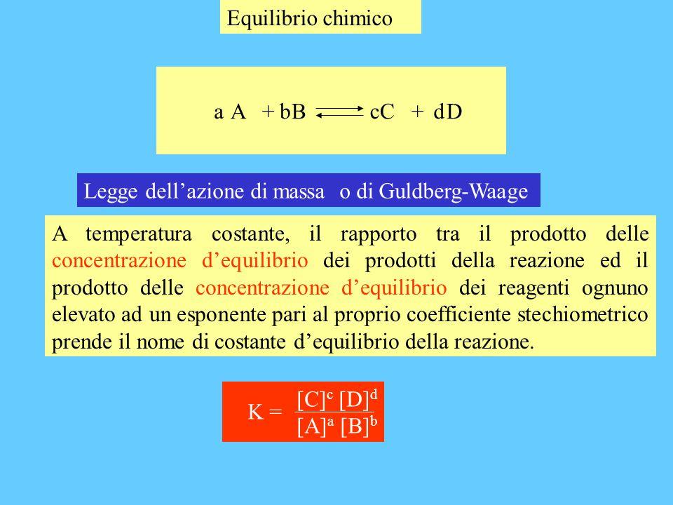 Equilibrio chimico A + B C + D. b. c. d. a. Legge dell'azione di massa o di Guldberg-Waage.
