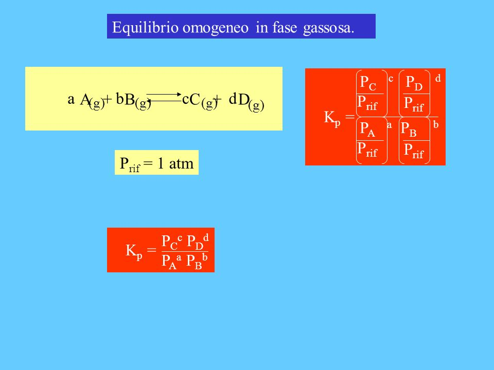Equilibrio omogeneo in fase gassosa.