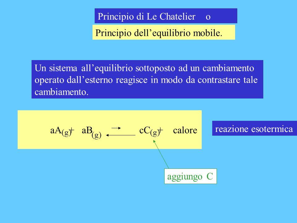 Principio di Le Chatelier o