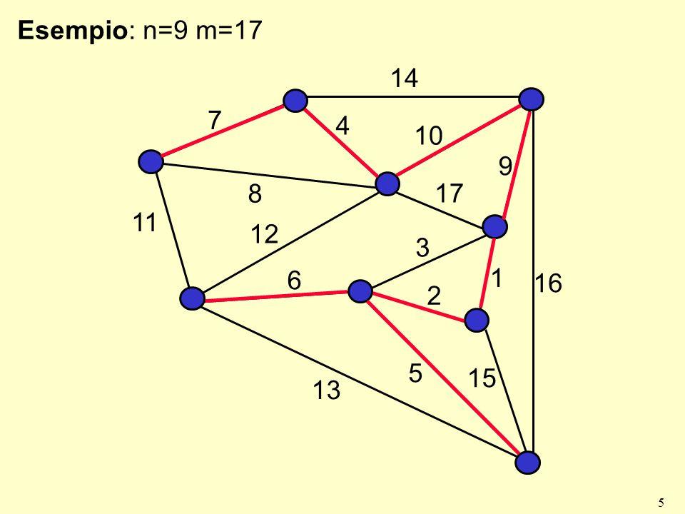 Esempio: n=9 m=17 7 14 4 10 9 17 8 1 3 2 11 12 6 13 16 15 5