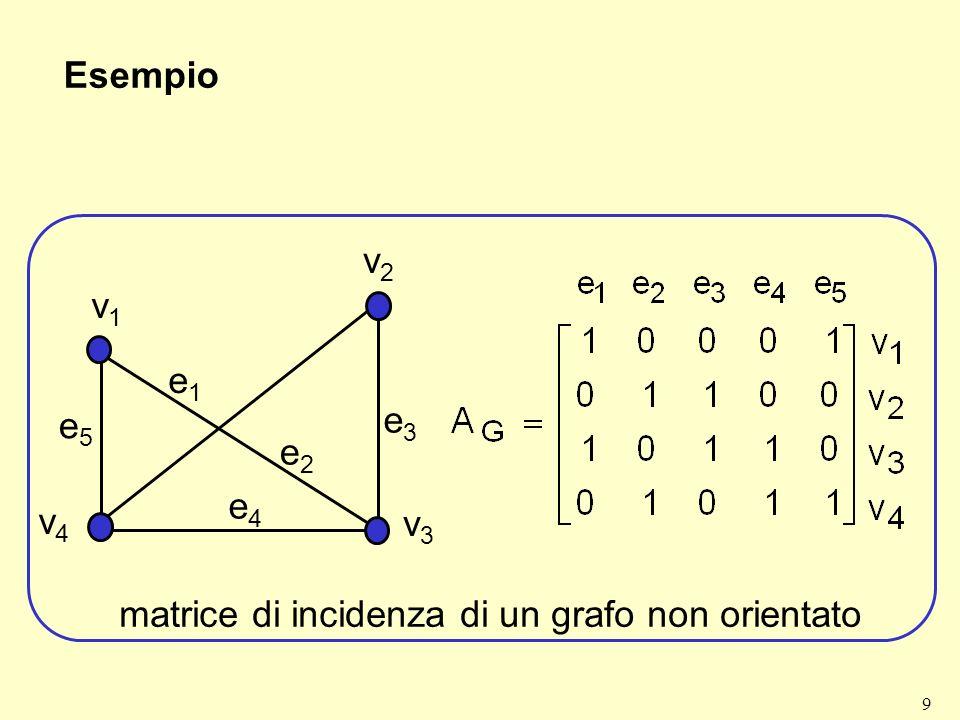 matrice di incidenza di un grafo non orientato
