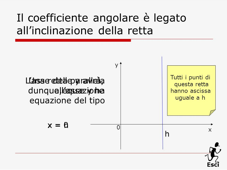Il coefficiente angolare è legato all'inclinazione della retta