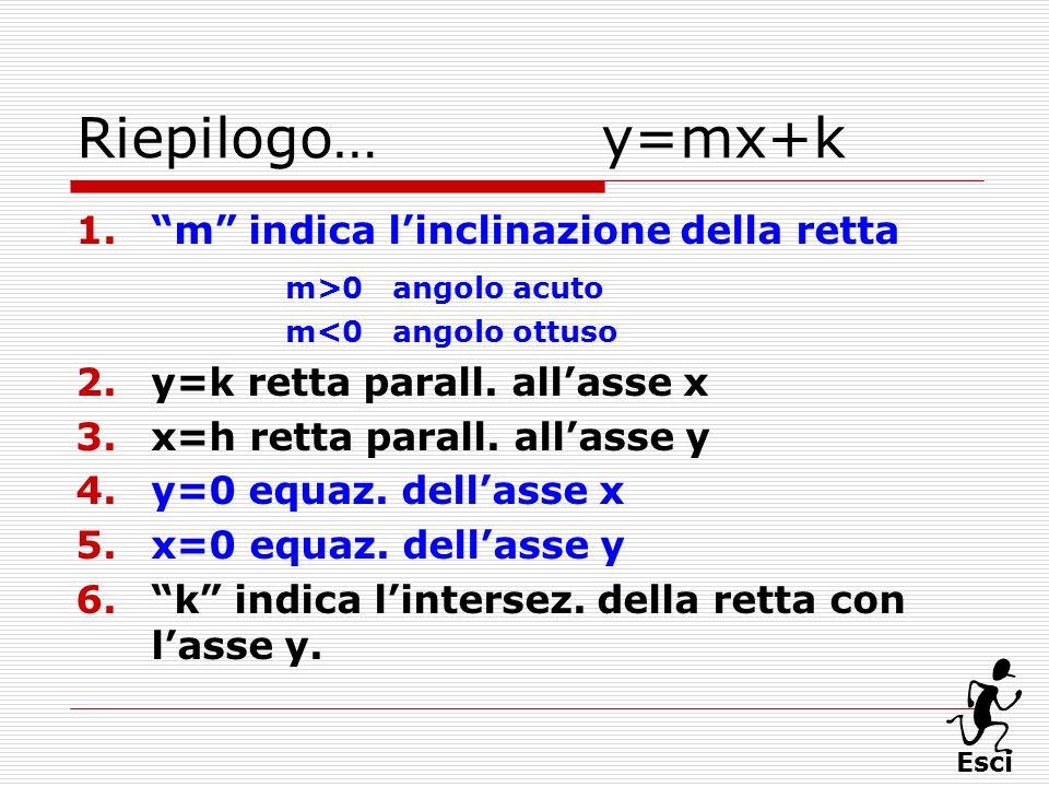 Riepilogo… y=mx+k m indica l'inclinazione della retta