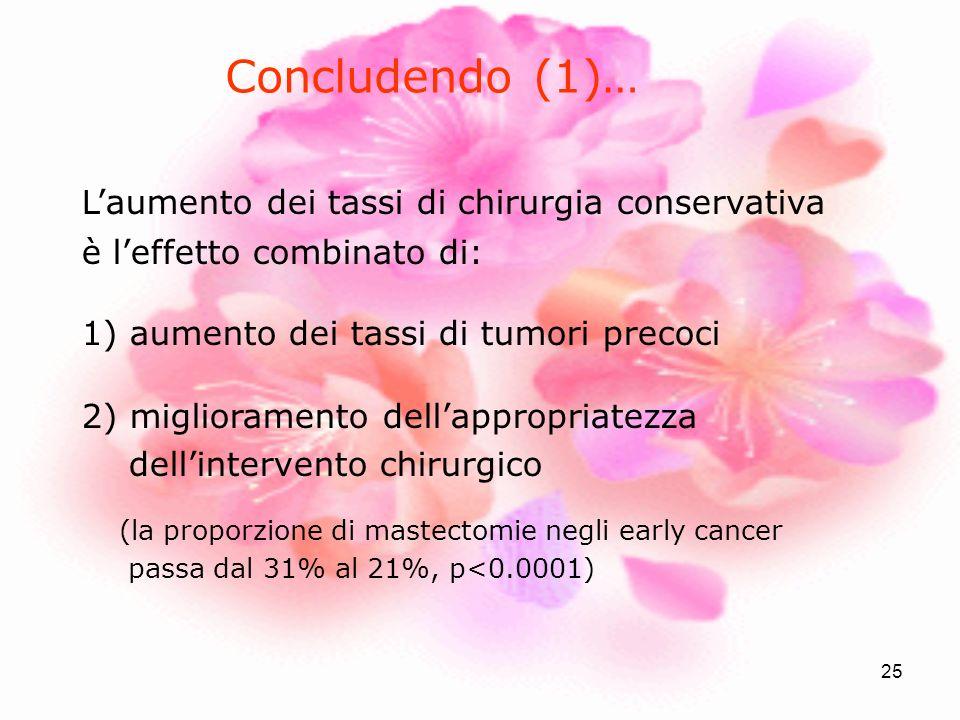 Concludendo (1)… L'aumento dei tassi di chirurgia conservativa