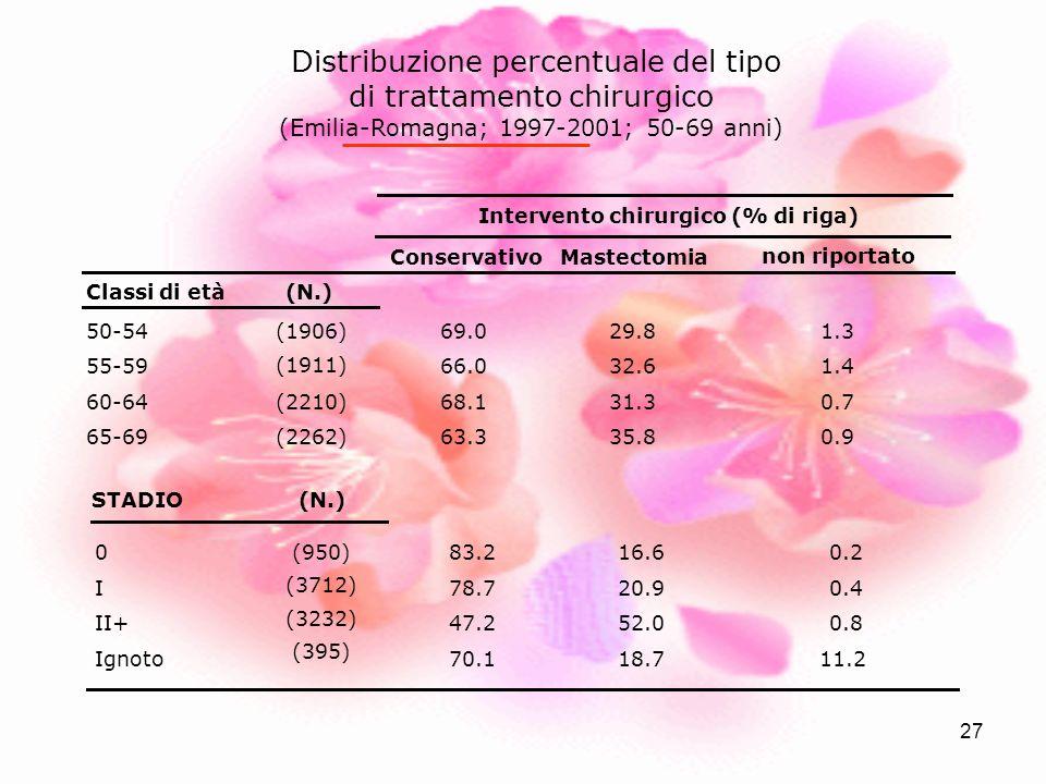 Distribuzione percentuale del tipo di trattamento chirurgico