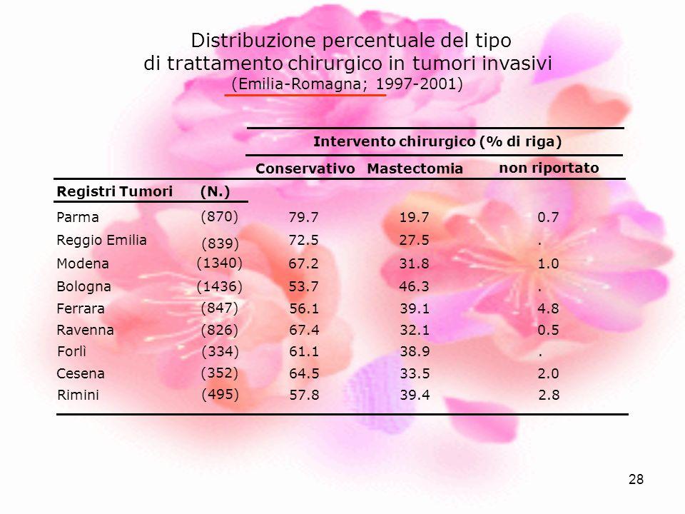 Distribuzione percentuale del tipo di trattamento chirurgico in tumori invasivi
