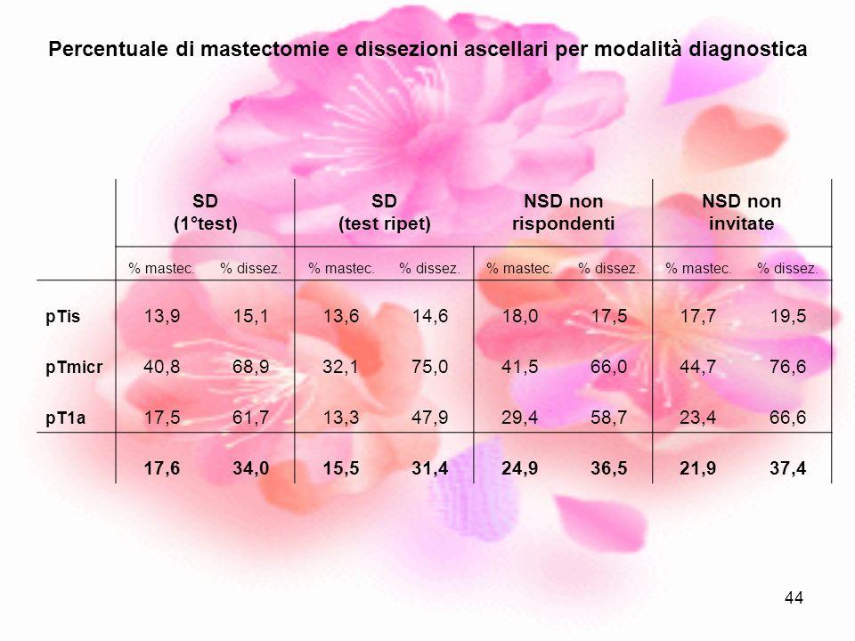 Percentuale di mastectomie e dissezioni ascellari per modalità diagnostica