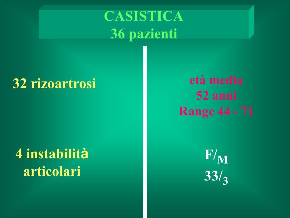 CASISTICA 36 pazienti 32 rizoartrosi F/M 4 instabilità articolari 33/3
