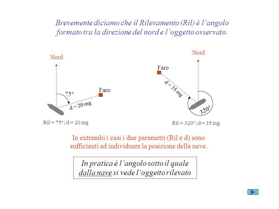 Brevemente diciamo che il Rilevamento (Ril) è l'angolo formato tra la direzione del nord e l'oggetto osservato.