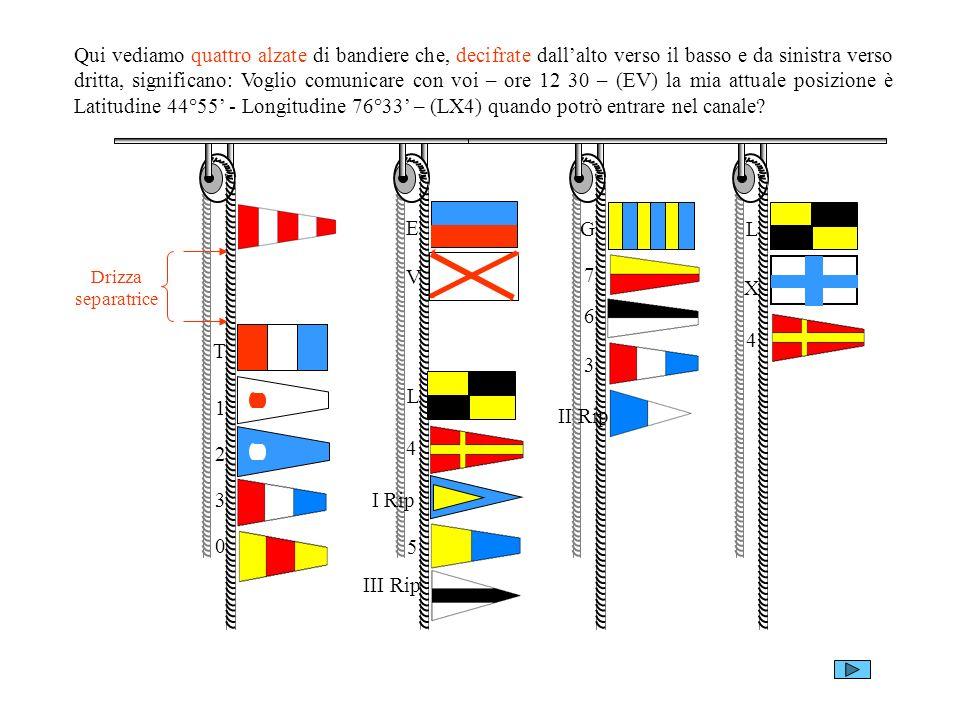 Qui vediamo quattro alzate di bandiere che, decifrate dall'alto verso il basso e da sinistra verso dritta, significano: Voglio comunicare con voi – ore 12 30 – (EV) la mia attuale posizione è Latitudine 44°55' - Longitudine 76°33' – (LX4) quando potrò entrare nel canale