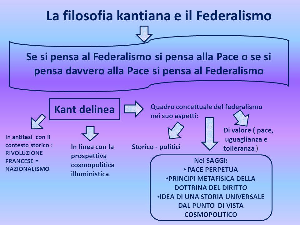 La filosofia kantiana e il Federalismo