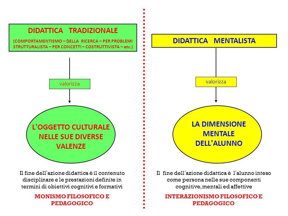 DIDATTICA TRADIZIONALE DIDATTICA MENTALISTA