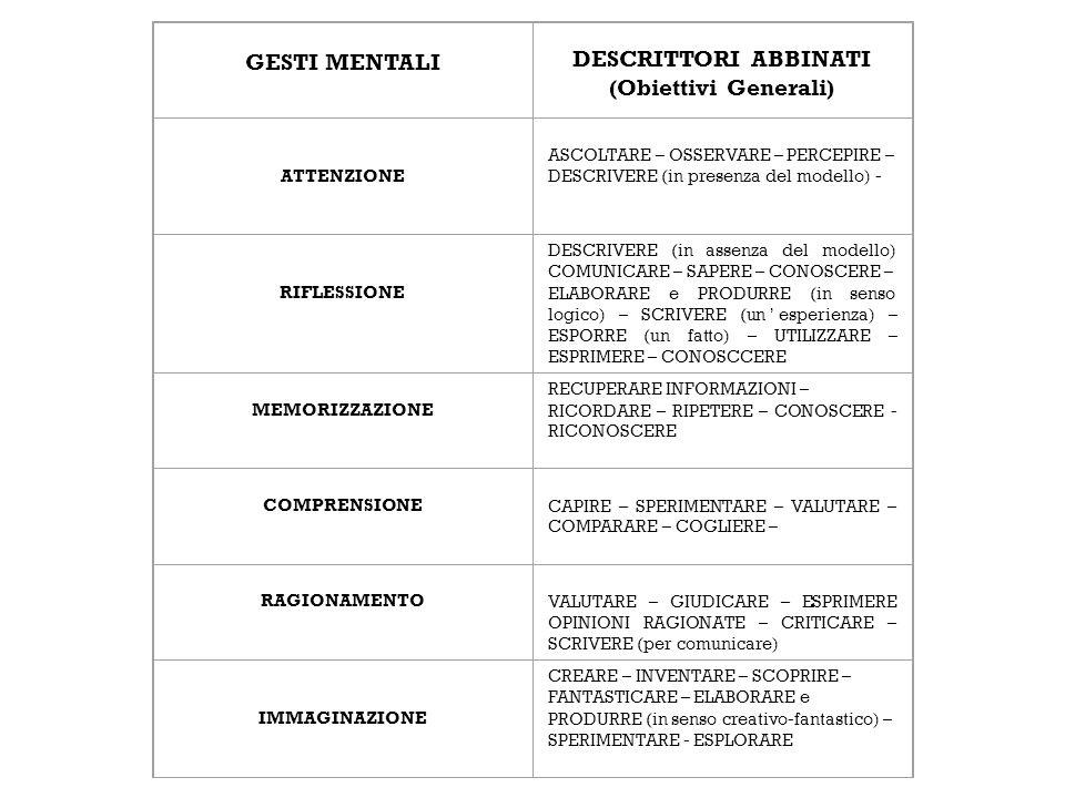 GESTI MENTALI DESCRITTORI ABBINATI (Obiettivi Generali) ATTENZIONE