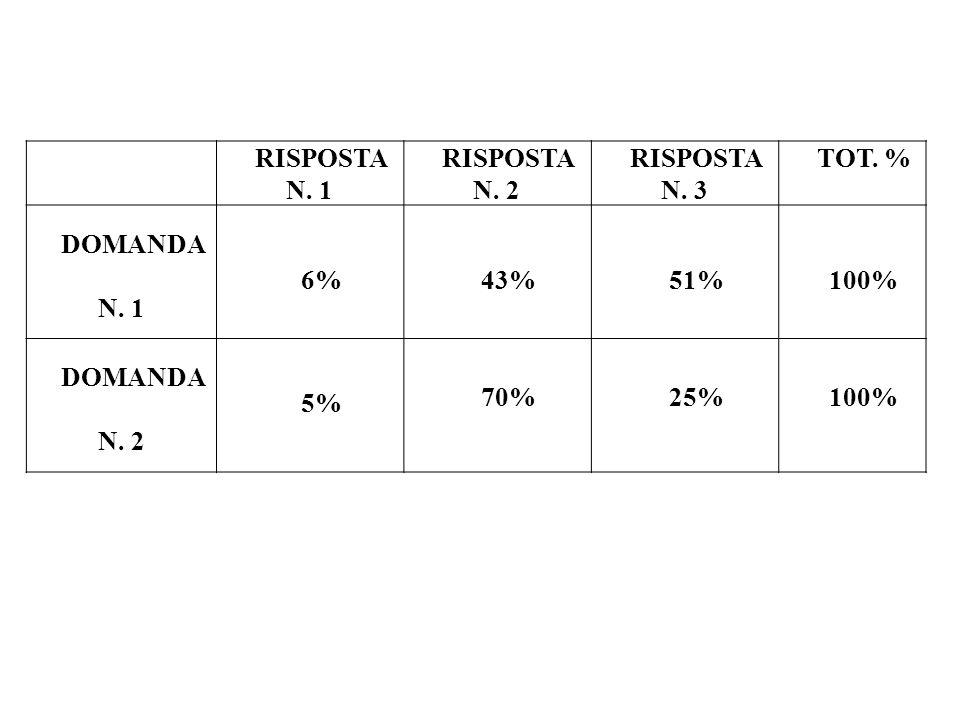 RISPOSTA N. 1 RISPOSTA N. 2. RISPOSTA N. 3. TOT. % DOMANDA N. 1. 6% 43% 51% 100% DOMANDA N. 2.