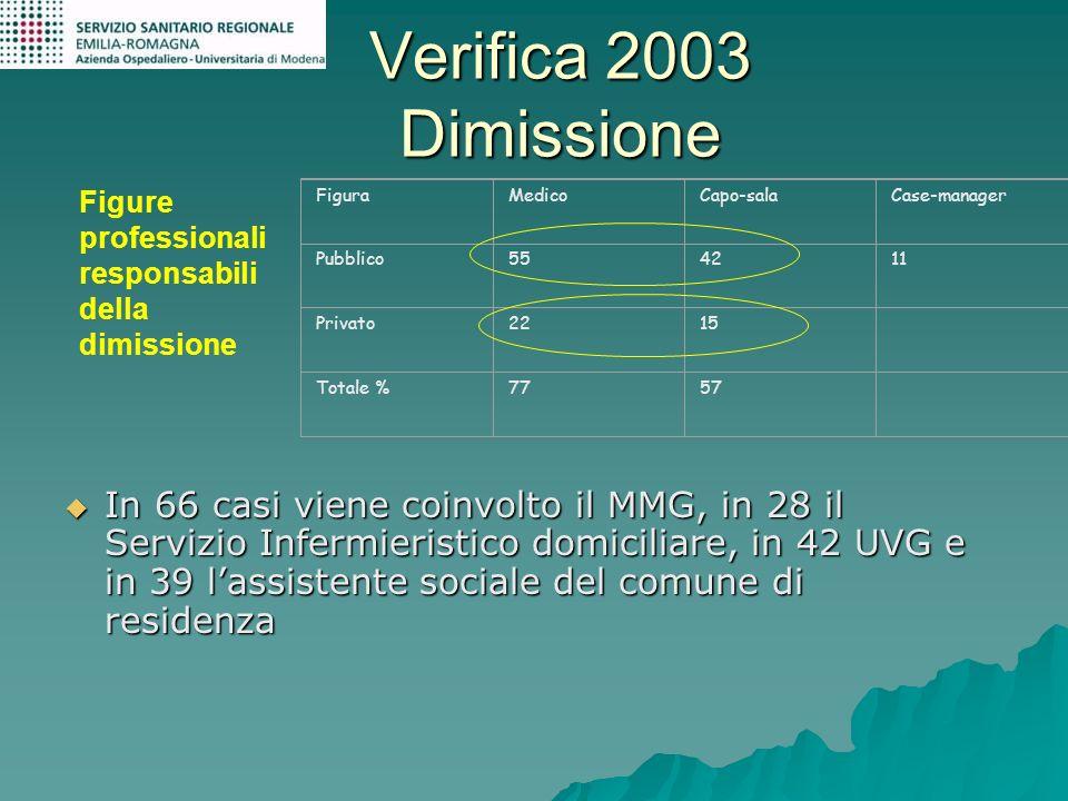 Verifica 2003 Dimissione Figure professionali responsabili della dimissione. Figura. Medico. Capo-sala.