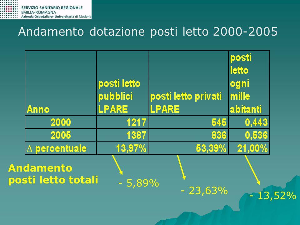 Andamento dotazione posti letto 2000-2005