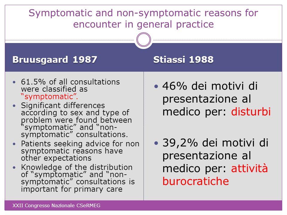 46% dei motivi di presentazione al medico per: disturbi