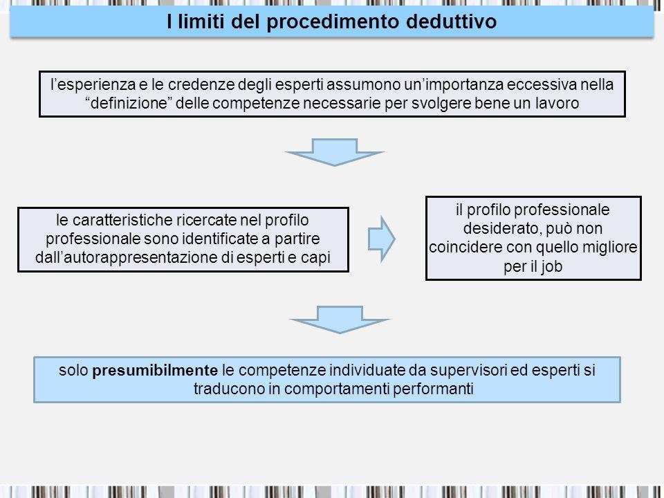 I limiti del procedimento deduttivo