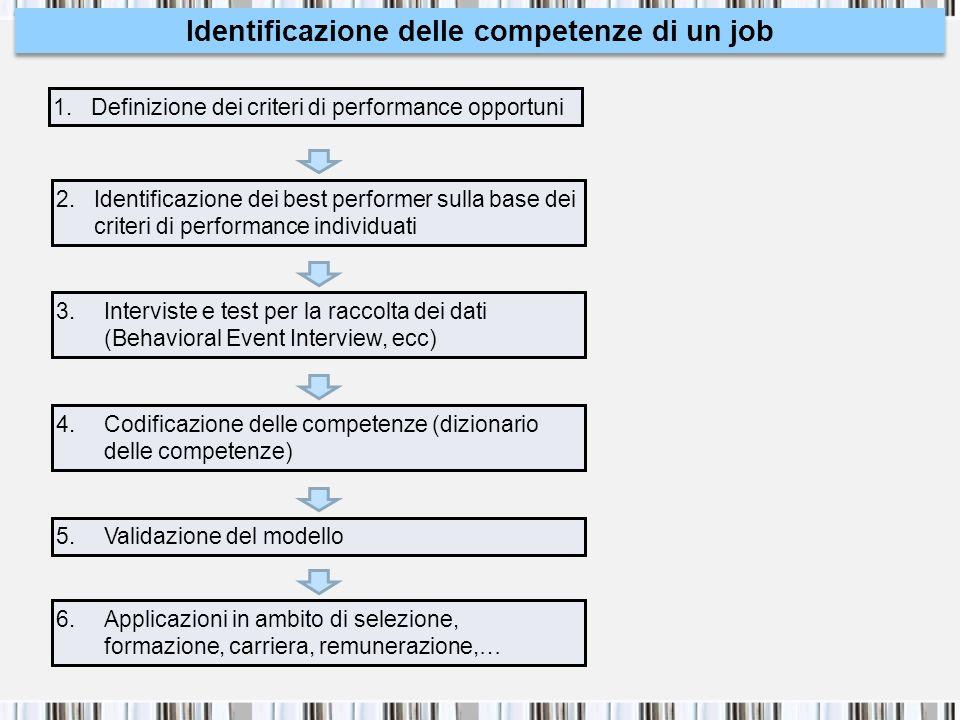 Identificazione delle competenze di un job