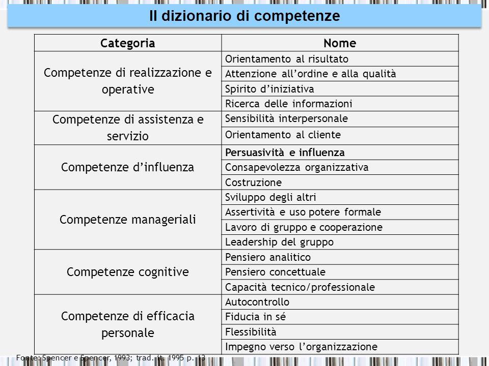Il dizionario di competenze
